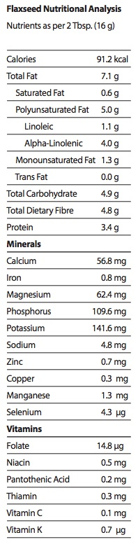 Health Canada. 2010. Canadian Nutrient File. http://webprod3.hc-sc.gc.ca/cnf-fce/index-eng.jsp Accessed January 16 2014.